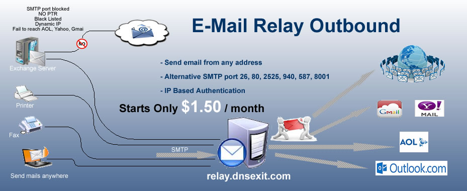 the diagram explains how mail relay SMTP outgoing works